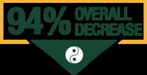 94-overall-decrease