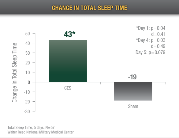 change-in-total-sleep-time