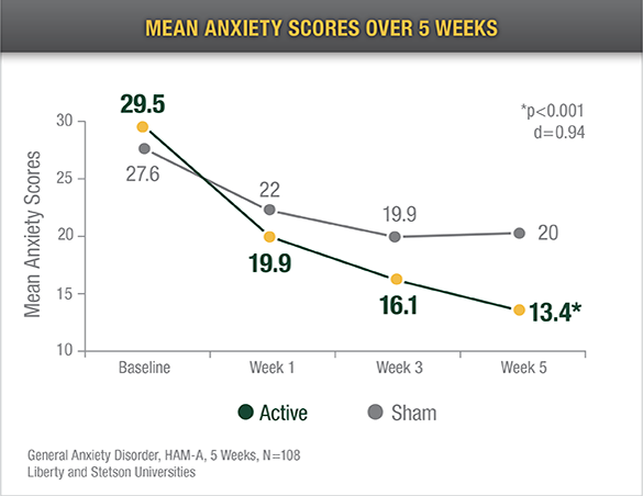mean-anxiety-scores-overv-5-weeks