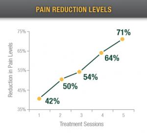 pain-reduction-levels