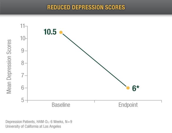 reduced-depression-scores
