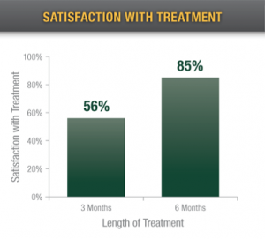 satisfaction-with-treatment