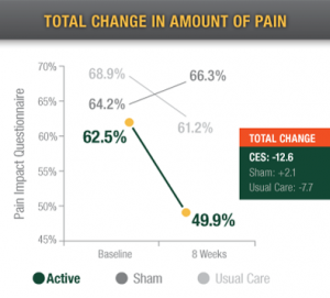 total-change-in-amount-of-pain